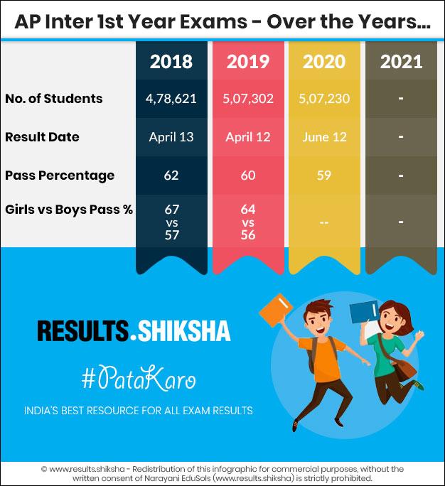 AP Inter 1st Year Exams - Statistics