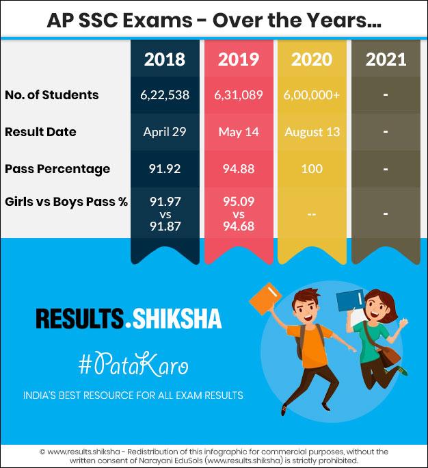 AP Class 10 Results - Statistics