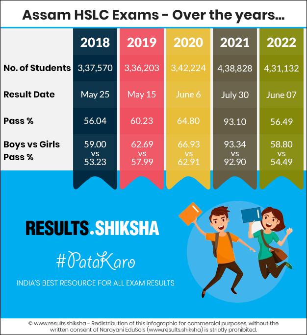 Assam Class 10 Exams - Statistics