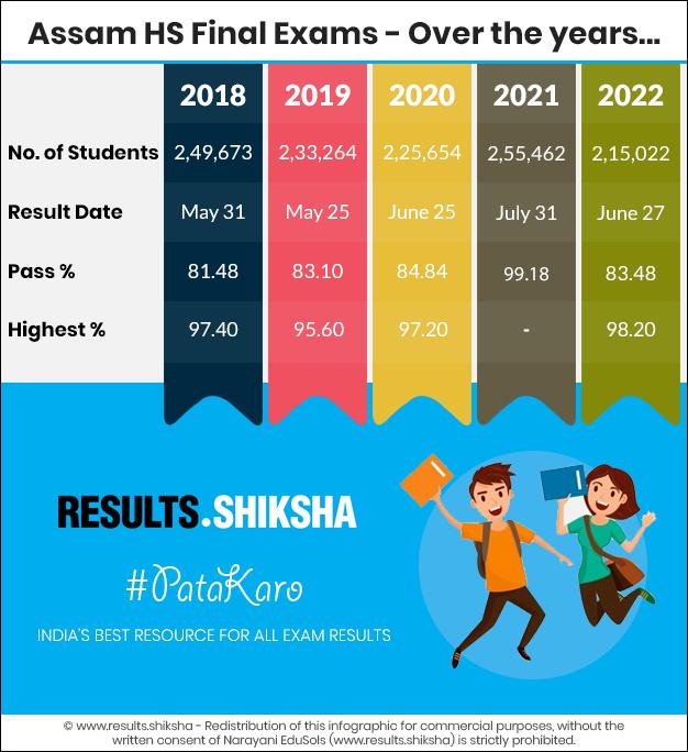 Assam Class 12 Exams - Statistics