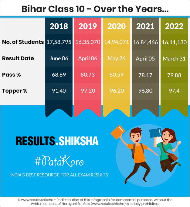 Bihar Board 10th Result - Statistics