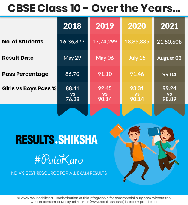 CBSE Class 10 Exams - Statistics