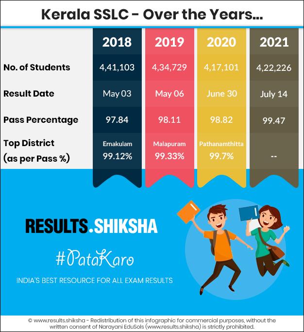 Kerala SSLC Exams - Statistics