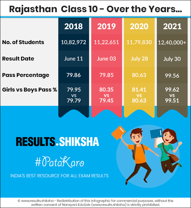 Rajasthan Class 10 Exams - Statistics