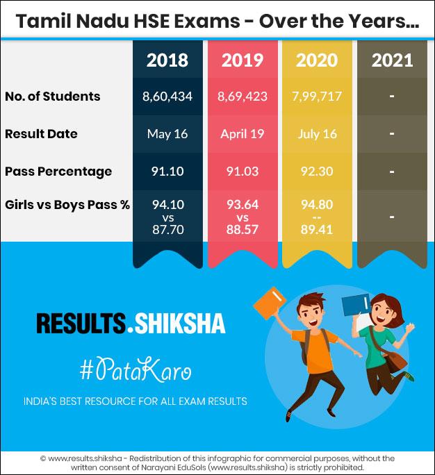 TN Class 12 Exams - Statistics