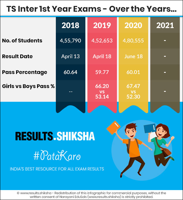Telangana Inter 1st Year Exams - Statistics