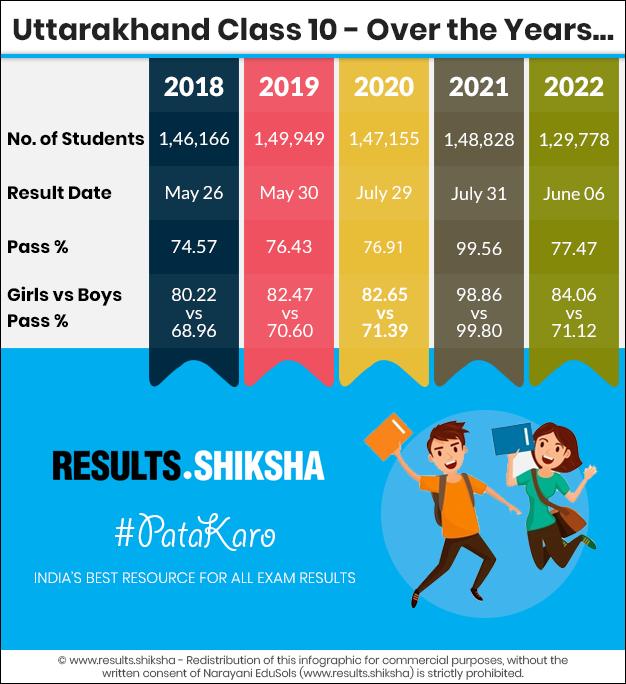 Uttarakhand Class 10th Result - Statistics